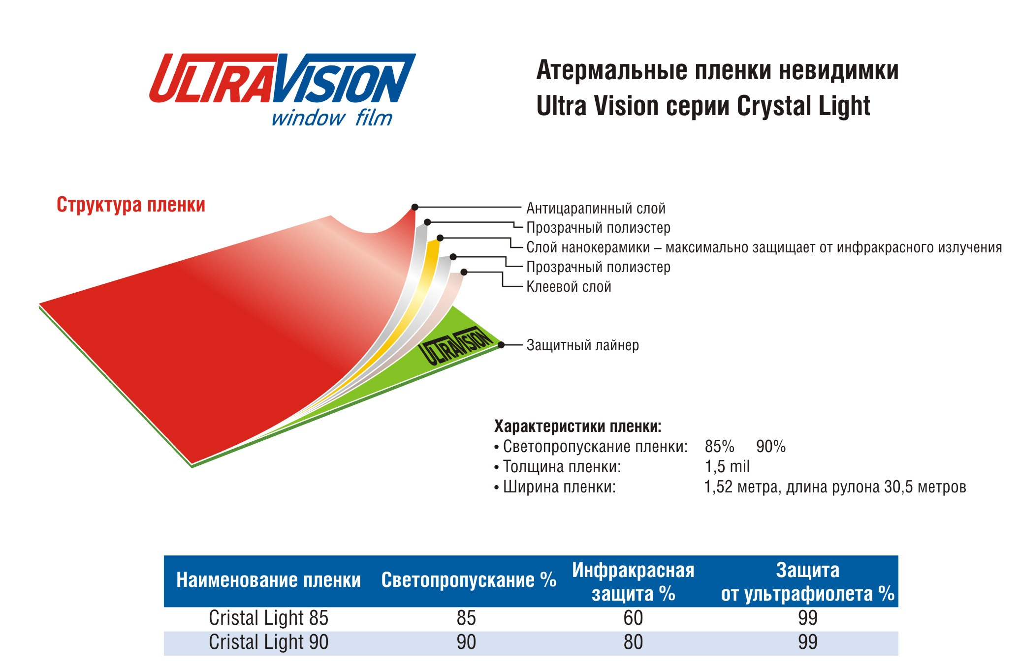 Ultra Vision Crystal Light